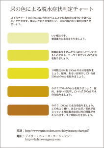 dehydration-chart